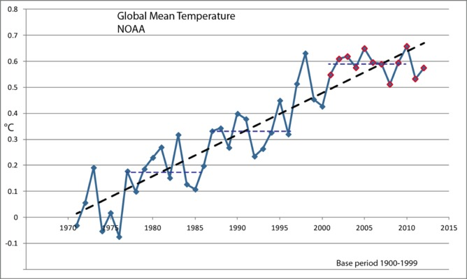 Global warming is here to stay whichever way you look at it global warming is here to stay ccuart Images