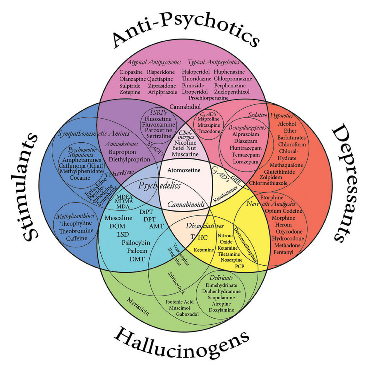 an introduction to the issue of psychoactive drugs While we all experience altered states of consciousness in the form of sleep on a regular basis, some people use drugs and other substances that result in altered states of consciousness as well this section will present information relating to the use of various psychoactive drugs and problems associated with such use.