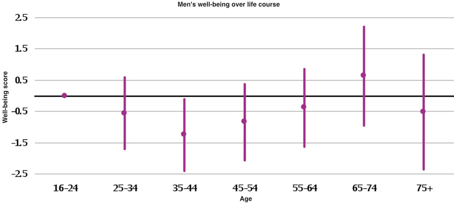 midlife and well being Psychological well-being was measured by to receive news and publication updates for journal of aging research k h pitk l , v v salomaa, r s tilvis, and t a miettinen, cardiovascular risk in midlife and psychological well-being among older men, archives of.