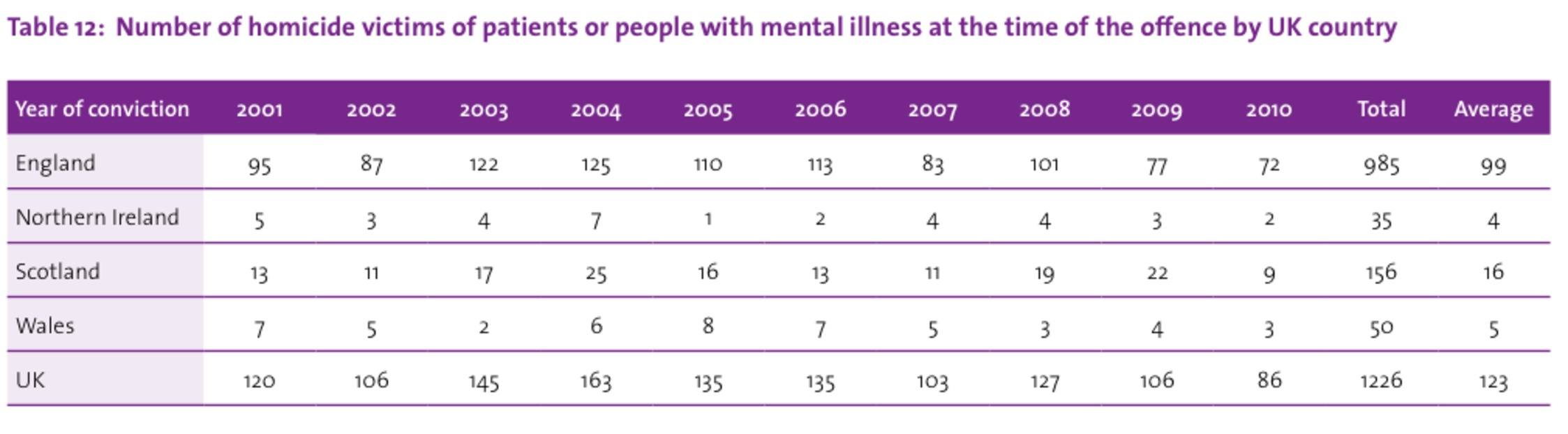Number of homicide victims of patients or people with mental illness at the time of the offence by UK country