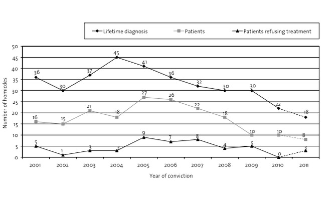 Perpetrators with a primary diagnosis of schizophrenia.
