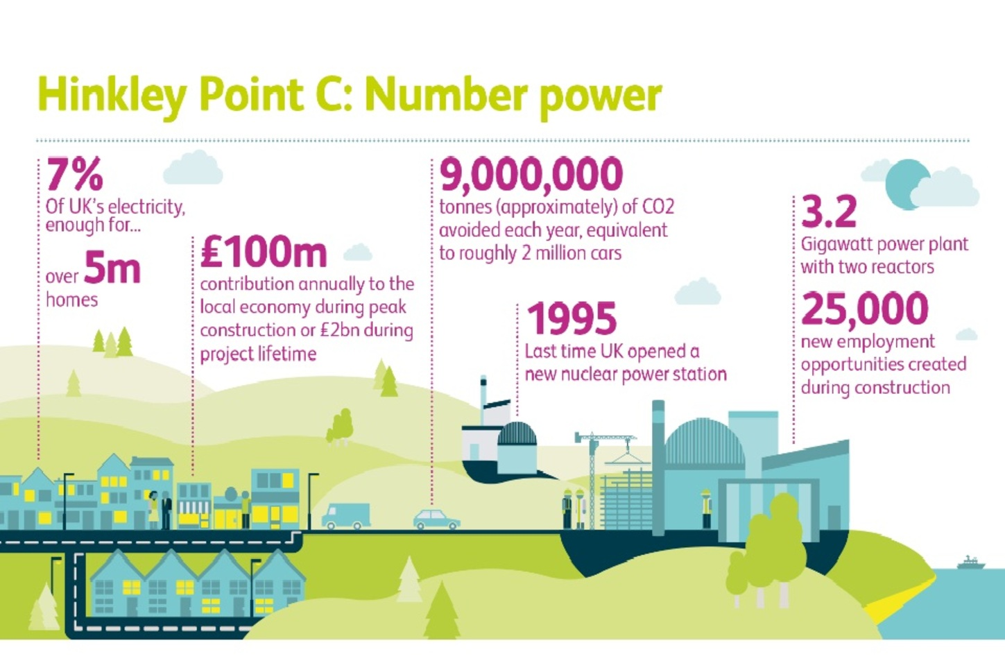 does uk need new nuclear power stations coursework Alternatives to nuclear power  (as each new person will need food,  the heat to electricity via the same techniques employed by fossil fuel power stations.