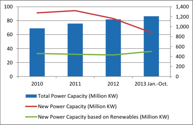 Chart summarises that wind and solar are growing at a great rate, while nuclear is barely moving. (Credit: China NEA) Click to enlarge.