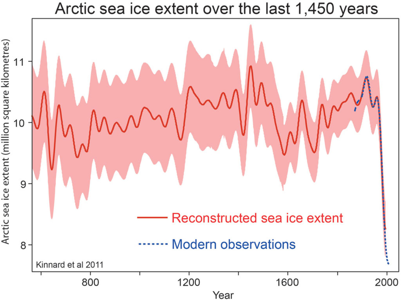 Arctic sea ice extent over the last 1,450 years