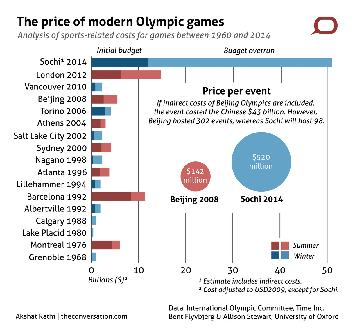 are the olympic games a waste of money Olympic disasters: 5 cities that spent too much  politicians have long justified the enormous piles of money required to put on the olympic games by.