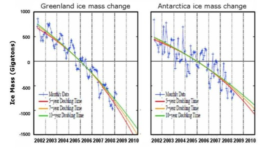 http://forum.gloresis.com/2011/06/05/paleoclimate-implications-for-human-made-climate-c/